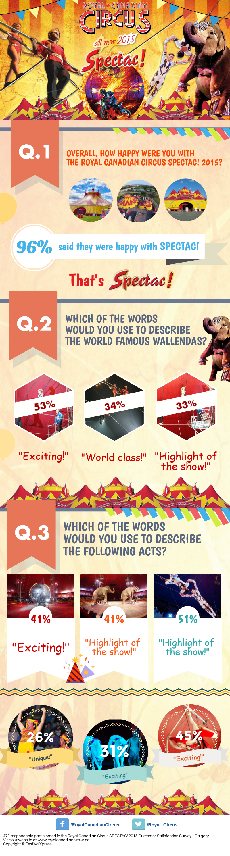 Royal Canadian Circus SPECTAC 2015 survey image